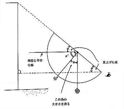 分度器の90°とおもりのひもとで作る角は 90°ーα° 実際に見上げた角はやはり 90°ーα° となるので、分度器の90°とおもりのひもとで作る角の大き さを読み取ればよい。