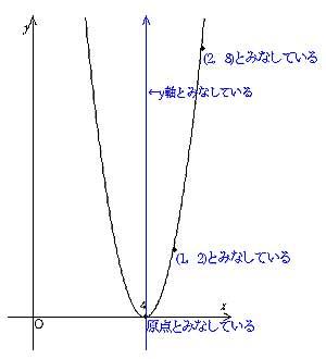 y=2(x-4)2 のグラフ