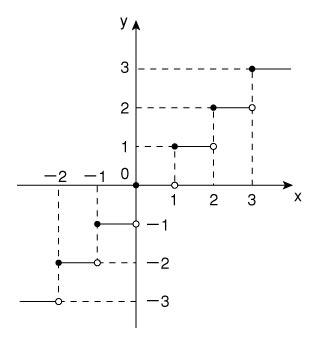 ガウス 記号 グラフ