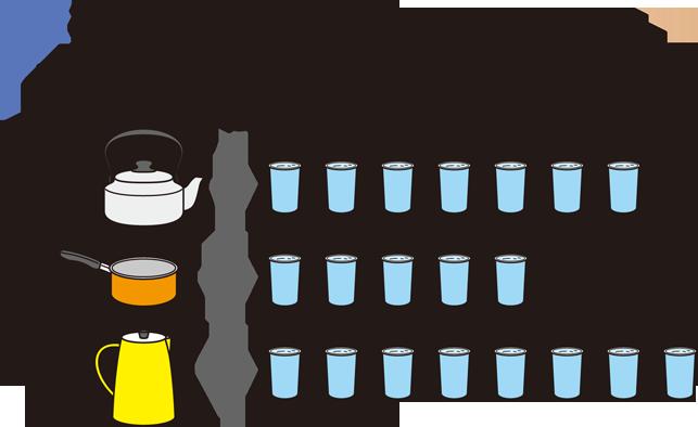 量(長さ・広さ・かさ)|算数用語集