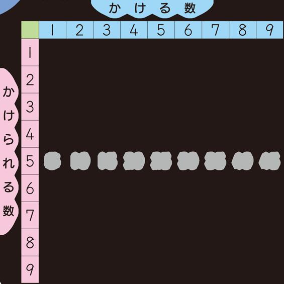 かけ算 九九表 学習用プリント ... : 2年生 勉強 : すべての講義