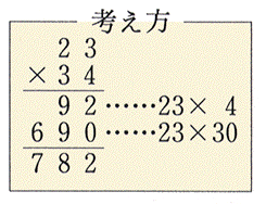 部分積 算数用語集