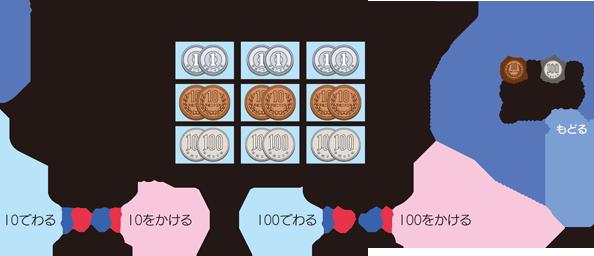 四則に関して成り立つ性質 算数用語集