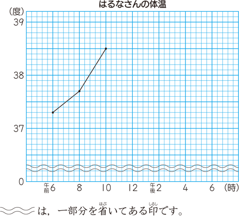 この波線を用いた折れ線グラフは,変化の様子が小さいときだけではなく,人口の増減などのように,数量