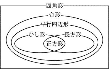 定義 ひし形