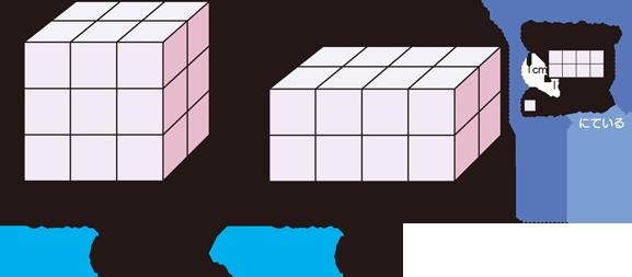 すべての講義 立方体の体積 : 体積|算数用語集