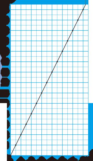 グラフ 比例