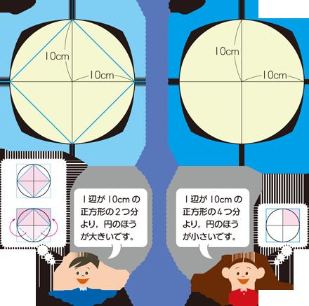 円 の 面積 公式