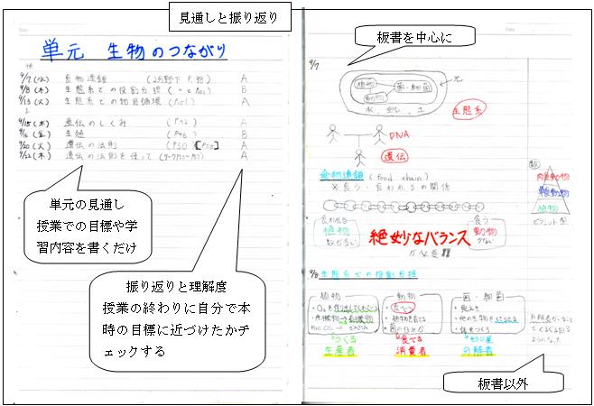 授業実践記録(理科) 振り ... : 中1 数学 参考書 : 数学